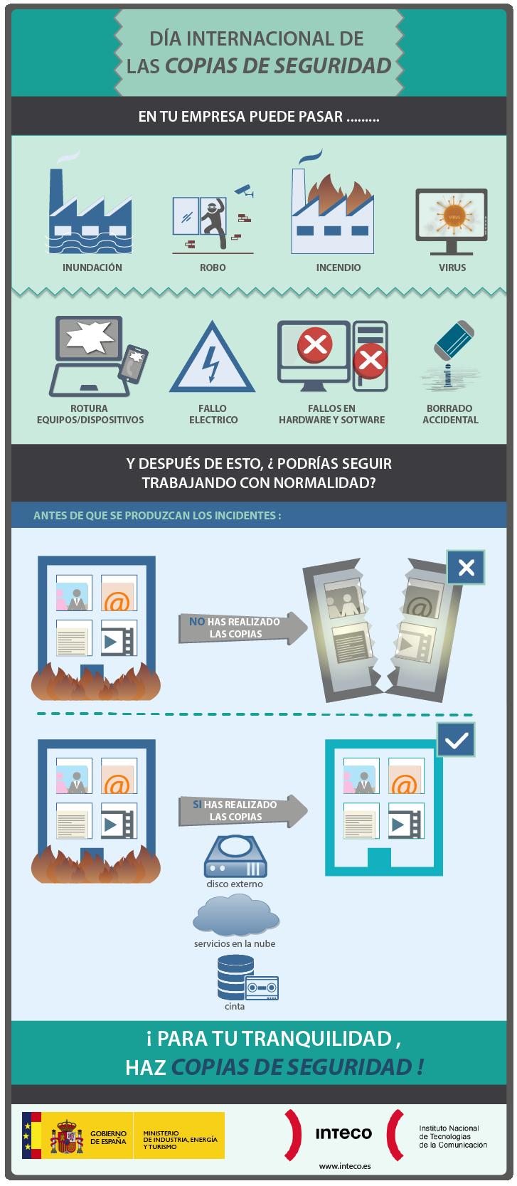 infografía sobre copias de seguridad