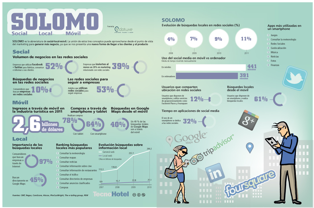 SoLoMo - Social, local, móvil