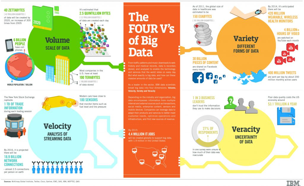 Big Data, infografía