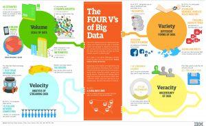 Big Data, infografía